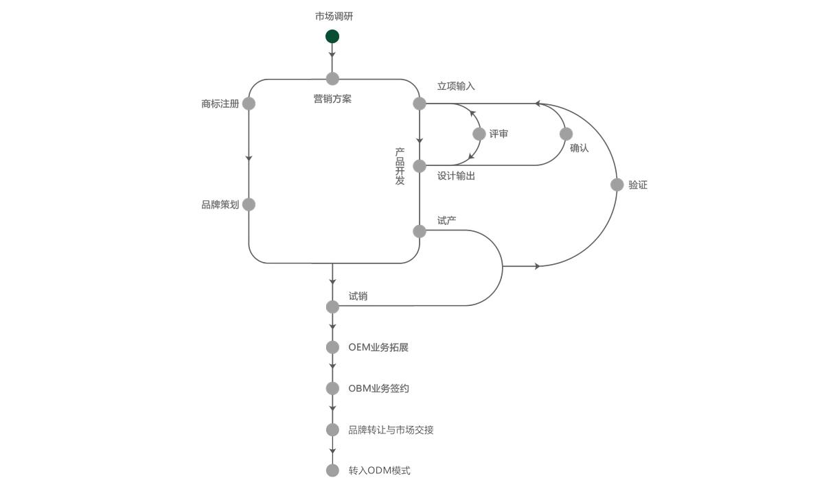 OBM定制流程