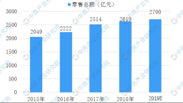 双十一过后,一起来回顾2019中国化妆品行业现状